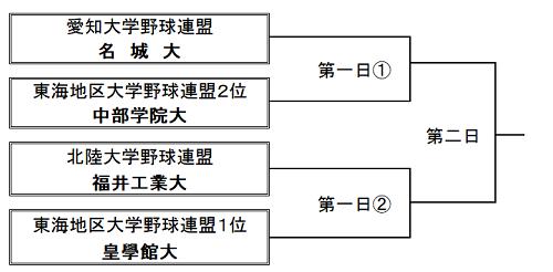 第14回東海・北陸・愛知三連盟王座決定戦