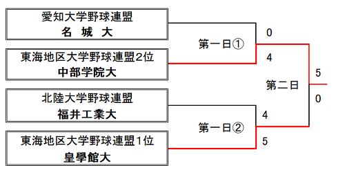 第14回東海・北陸・愛知三連盟王座決定戦 試合結果